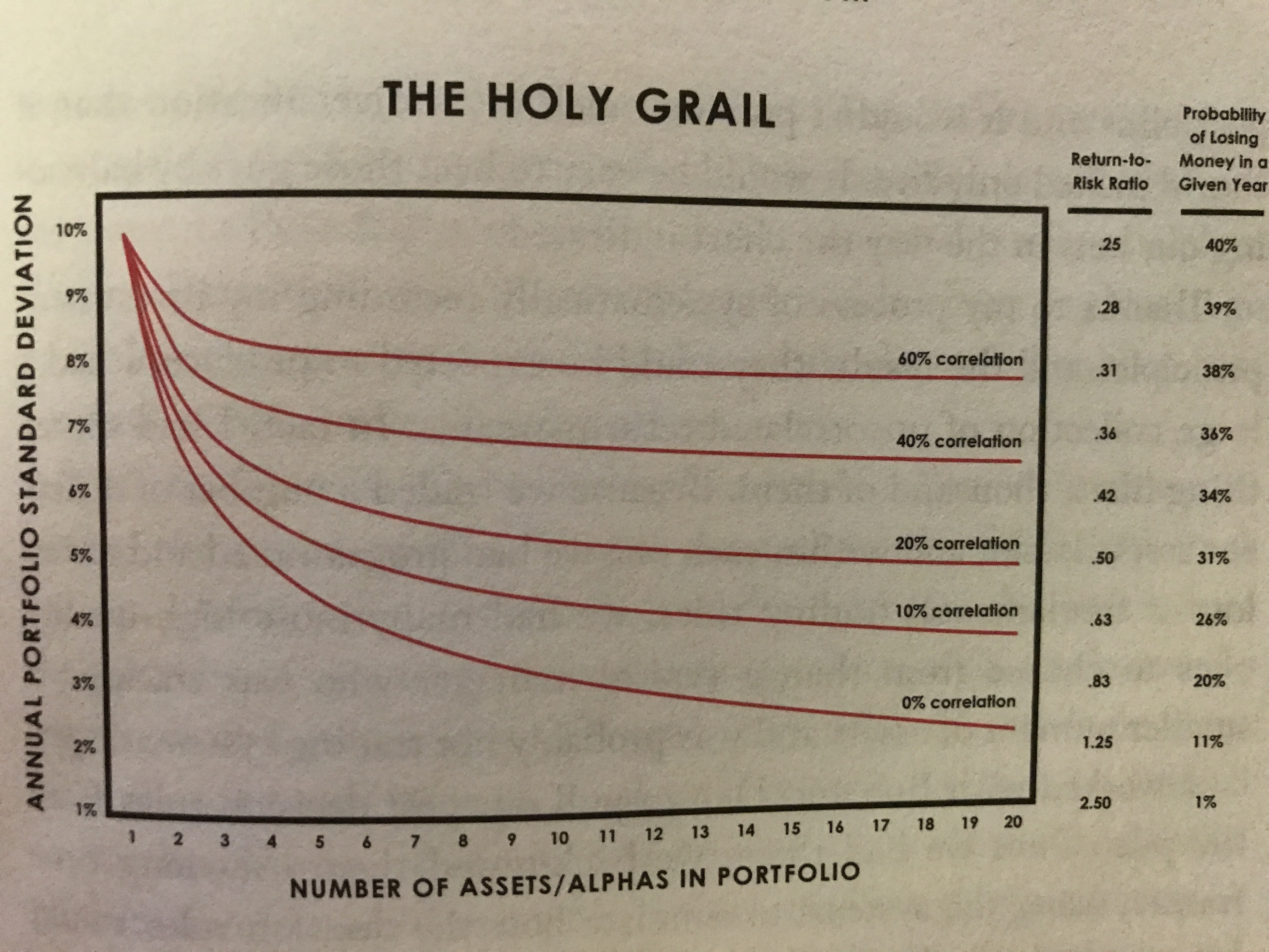 Ray Dalio's Portfolio Allocation Strategy: The Holy Grail | Macro Ops
